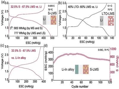 高能量密度锂电池新策略:全电化学活性全固态锂电池