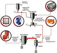 IPD爆炸抑制系统(防粉尘爆炸)的图片