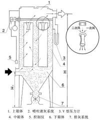 MC24-120Ⅱ型脈沖袋式除塵器