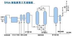 PSA制氮機流程\氮氣設備\氮氣發生器\氮氣產生機