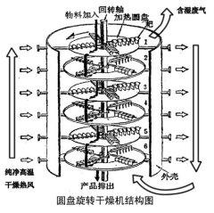 圓盤式干燥機