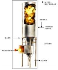 煙氣脫硫設備
