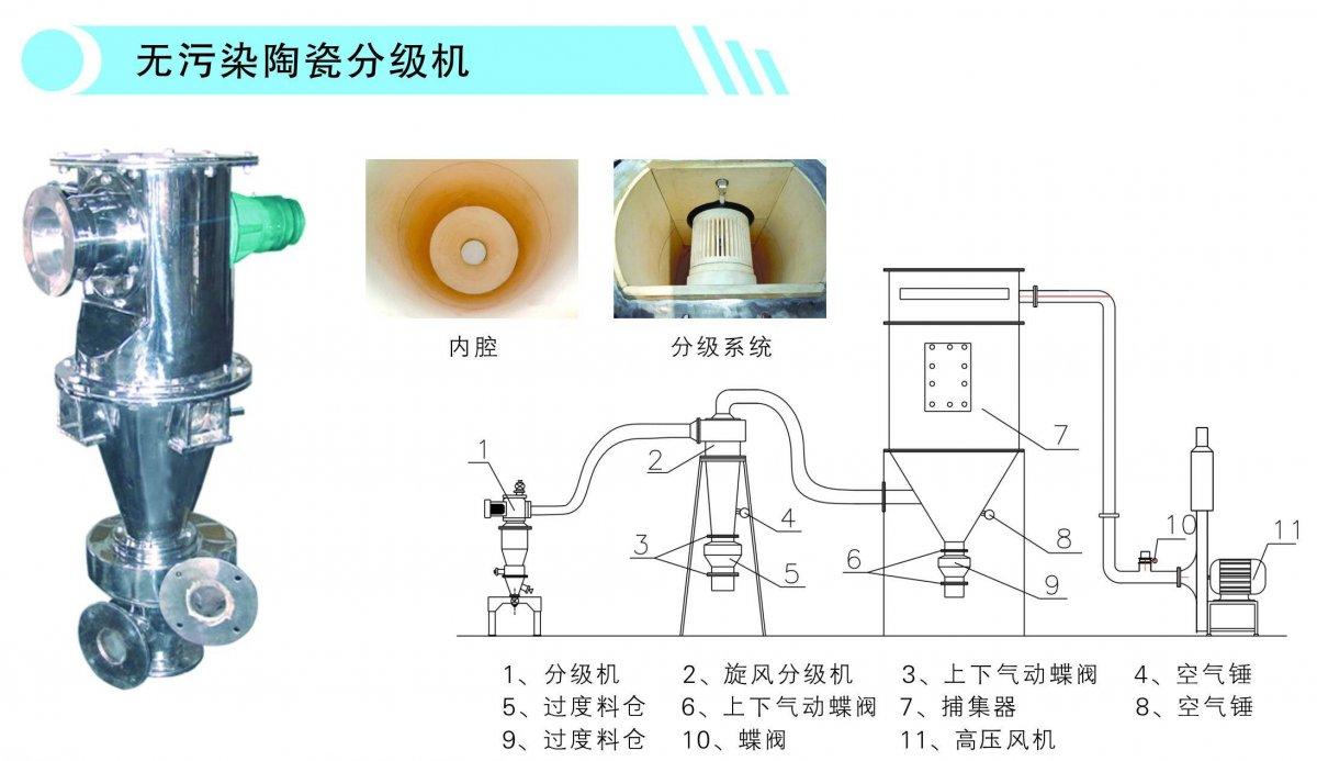 无污染分级机的图片